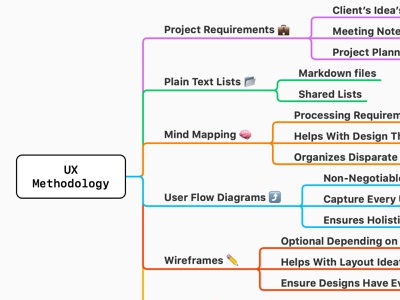 UX Methodology Mindmap ux design ux