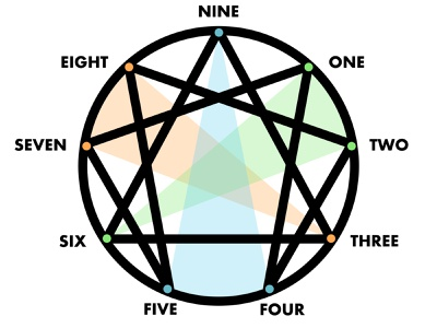 Enneagram Triads & Stances illustration personality type personality stance