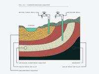 Underground Aquifer Diagram