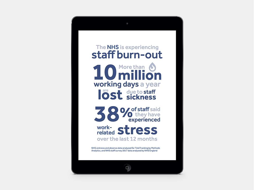 Social media card for TeleTracking #2 healthcare design healthcare social media dataviz infographic