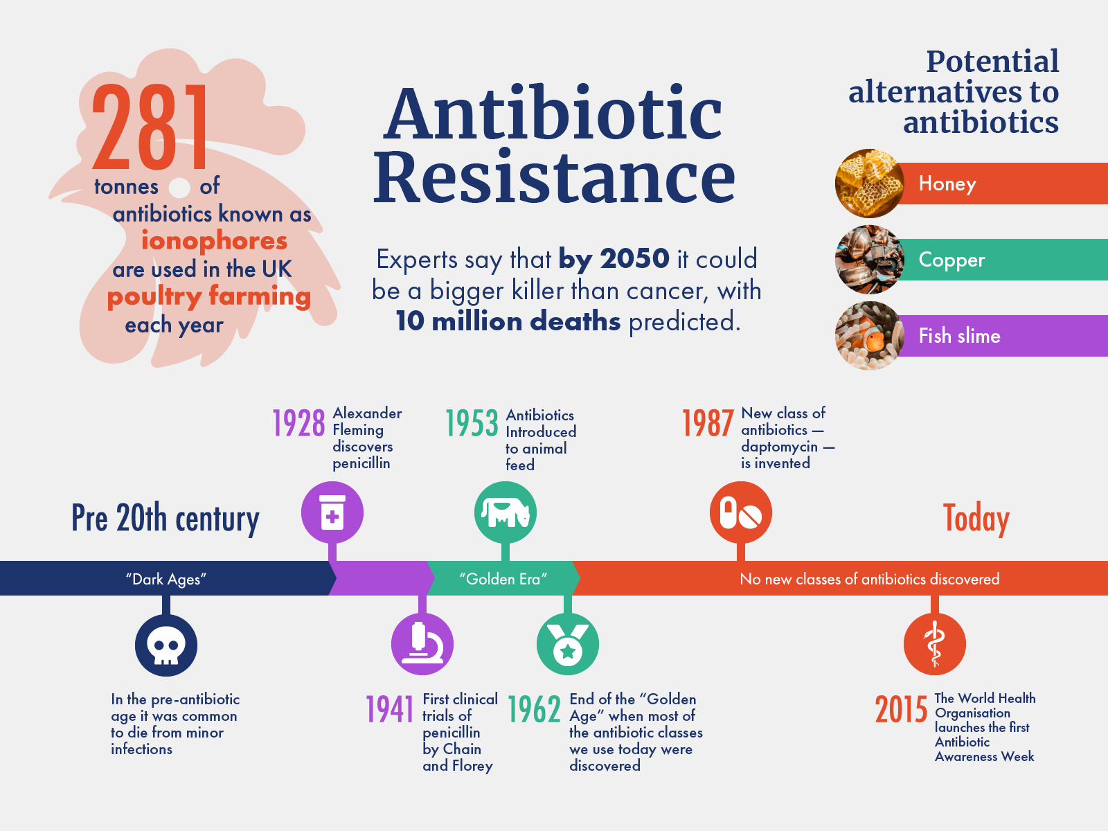 Antibiotic resistance 3x4