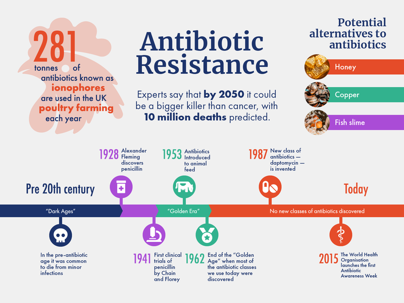 Antibiotic Resistance infographic science medicine healthcare design healthcare dataviz infographic