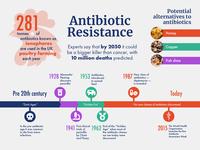 Antibiotic Resistance infographic
