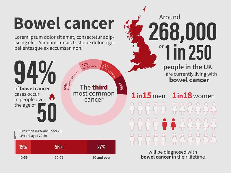 Bowel Cancel Awareness healthcare dataviz data viz infographic