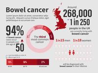 Bowel Cancel Awareness