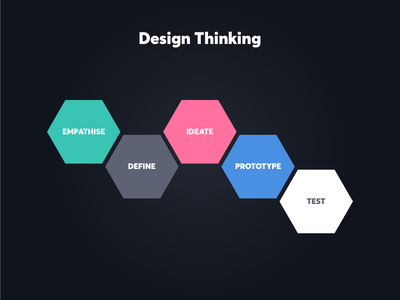 Design Thinking web digital design digital product design product art creativity creative graphic  design design design inspiration inspiration design thinking studio logo brand strategy branding brand identity brand dustproof