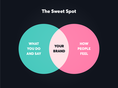 The Sweet Spot design agency strategy ux ui digital design studio product design graphic design creativity product brand strategy branding brand identity inspiration design thinking design inspiration design creative brand dustproof