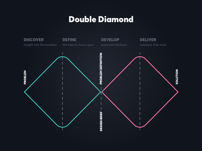 Double Diamond digital brand agency web design ui ux brand brand strategy branding brand identity digital design studio product design creativity product graphic design design design inspiration inspiration design thinking dustproof