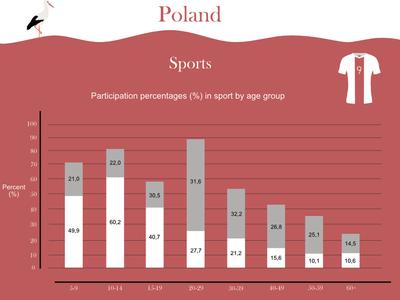 Poland Infographic