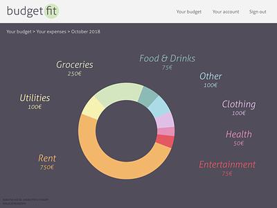 DailyUI 018: Analytics chart dailyui018 dailyui 018 typography ui ux data visualisation analytics chart budgeting app