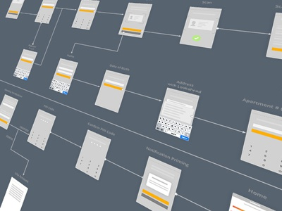 Onboarding Wireframe Flow user experience ux mobile ios sketch credit report credit score flow wireframe onboard