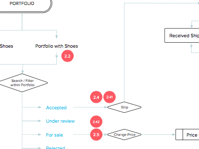 UX & Process Flow sketch user experience design process ux