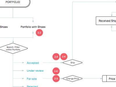 UX & Process Flow sketch user experience design process ux