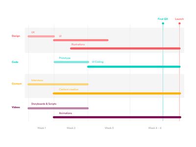 Project Roadmap data visualization representation graph violet yellow red flat color project