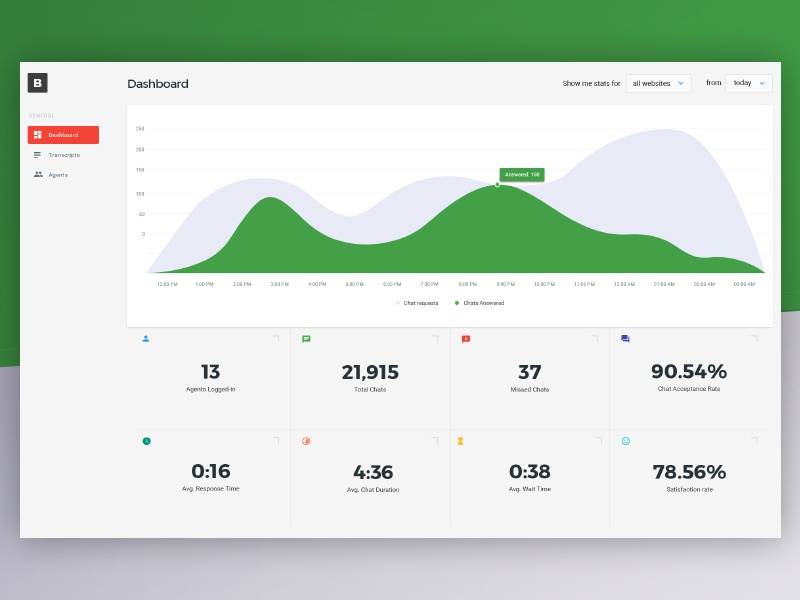 Chat Dashboard stats analytic dashboard chat design app web ux ui