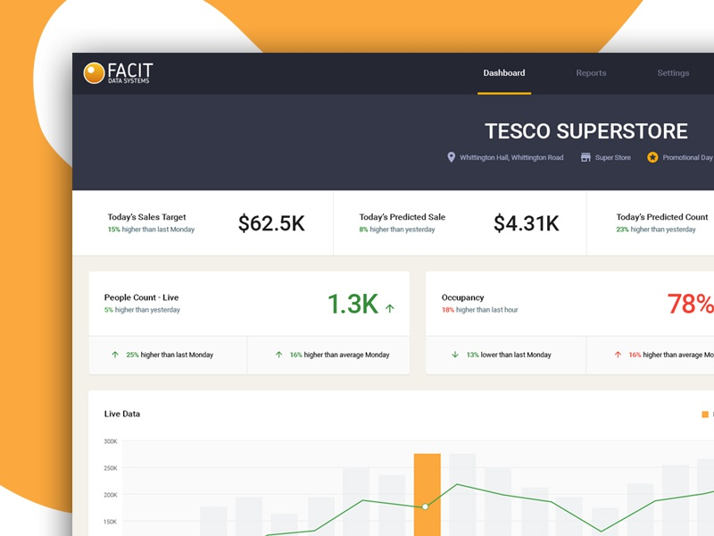 Store Dashboard store product design ux ui graph charts stats analytics dashboard