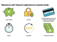 Infographic about transfer money from card online
