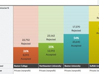 College Compare Tool