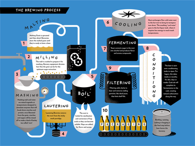 Beer bible fermenting process infographic design typography keg brewing books grain stippling blue gold pink beers fermentation publishing illustration infographic