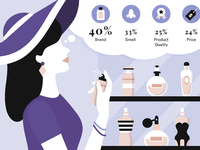 Gifting Perfume Graphic