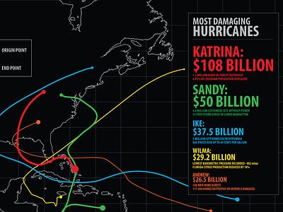 Hurricane Damage Cost Infographic hurricanes climate change infographic hurricane damage