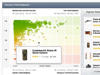 Product Performance Scatterplot scatterplot data application