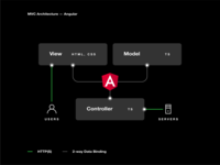 MVC Architecture — Angular