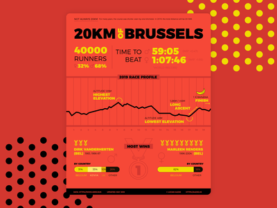 Half Marathon Infographic 2020 records elevation red wins mdeals runners infographic race belgium bruxelles 20km