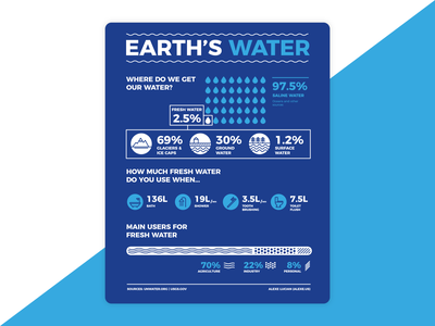 Earth's water Infographic