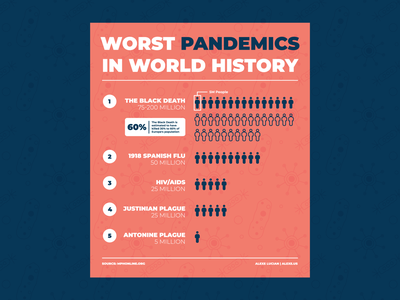 World Worst Pandemics Infographic