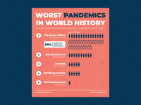 World Worst Pandemics Infographic