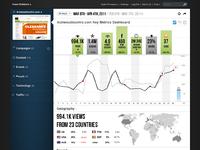 Cranium site dashboard positive