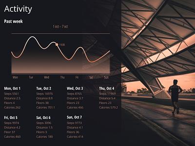 Daily UI Challenge #018 - Activity Analytics Chart dailyui018 walking distance steps design analytics design design ui design ui web desgin dailyui
