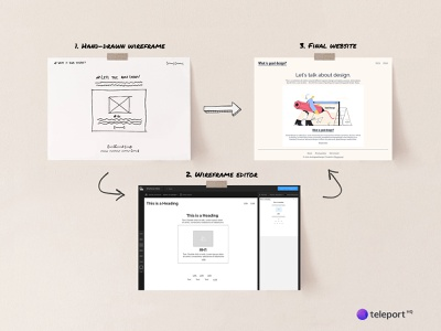 Wireframe to Code using Playground teleporthq playground wireframe responsive design ai-generated generated ai web ux app ui design