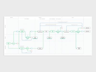 User flow zoom-in ux design user flows prototyping wireframing user flow