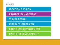 Portfolio roles