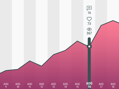 Statistic rebound graph likes comments views dashboard dribbble shots statistic