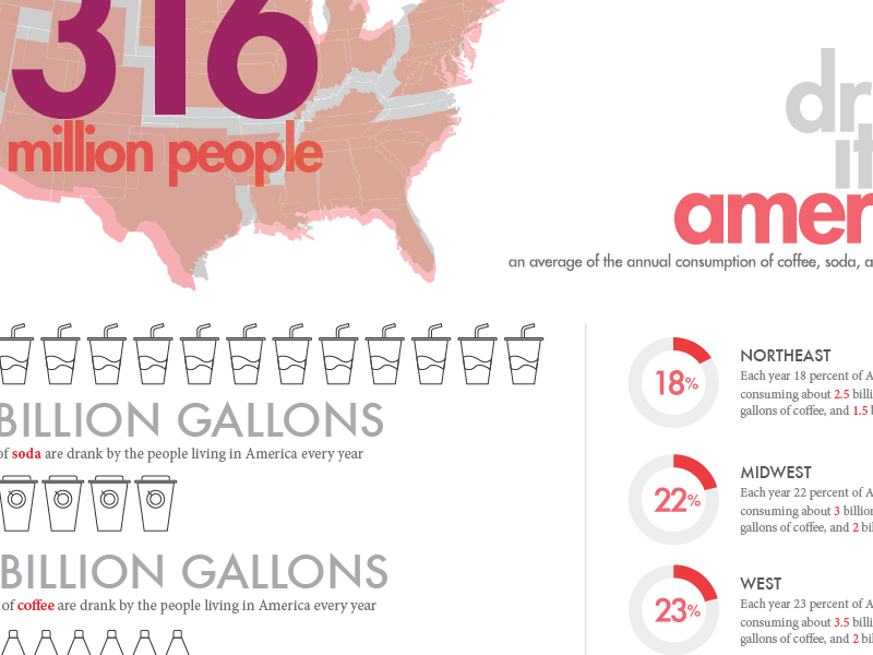 Drink it up America typography graphic infographic