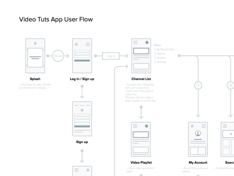 App User Flow ux wireframe flow user direction app mobile