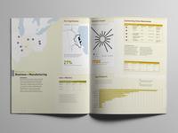 City Comparison - Business & Manufacturing