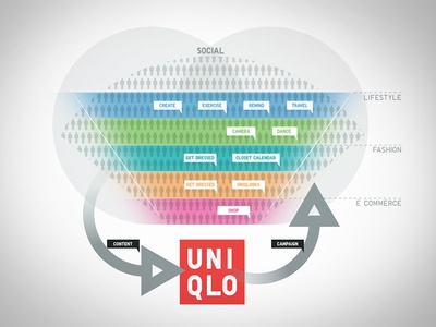 UNIQLO viz heart graphic datavis