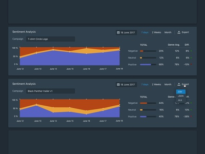 Sentiment Analysis - dashboard module