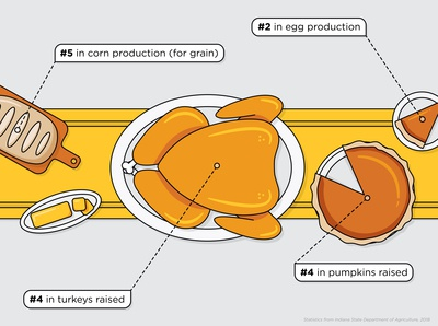 Thanksgiving in Indiana Infographic