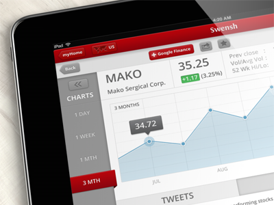 iPad application - Finance screen interface ios ipad design interface ui app red finance stats clean stocks chart