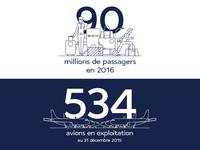 Air France KLM Group - Key Figures