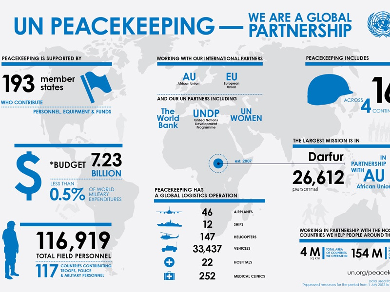 united nations and peacekeeping