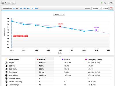 Health Tracking health weight chart line metrics