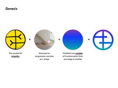 Genesis of a Logo educational learning design process branding process education logo brand identity branding logo education
