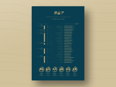 James Bond Visualized – Actors and Ratings movie james bond 007 vector poster design information visualization infographic illustration design data viz data visualization