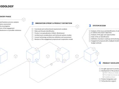 Methodology graph